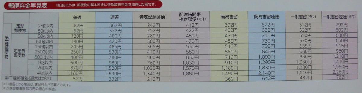 新郵便料金表[国内郵便料金早見表]2014年4月改正